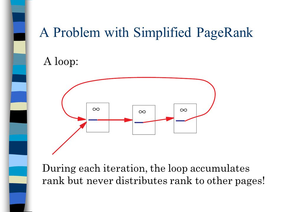 A Problem with Simplified PageRank A loop: During each iteration, the loop accumulates rank but never distributes rank to other pages!