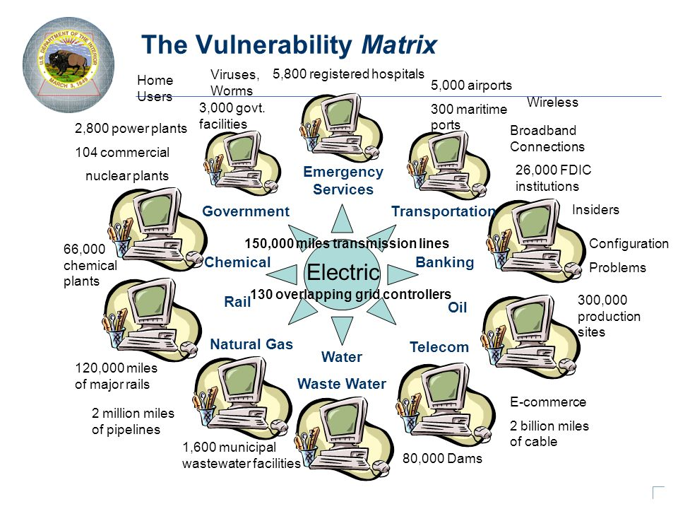 The Vulnerability Matrix Electric Government Natural Gas 26,000 FDIC institutions 2,800 power plants 104 commercial nuclear plants 1,600 municipal wastewater facilities 2 million miles of pipelines 66,000 chemical plants 5,800 registered hospitals E-commerce 2 billion miles of cable 5,000 airports 300 maritime ports 300,000 production sites 120,000 miles of major rails 3,000 govt.