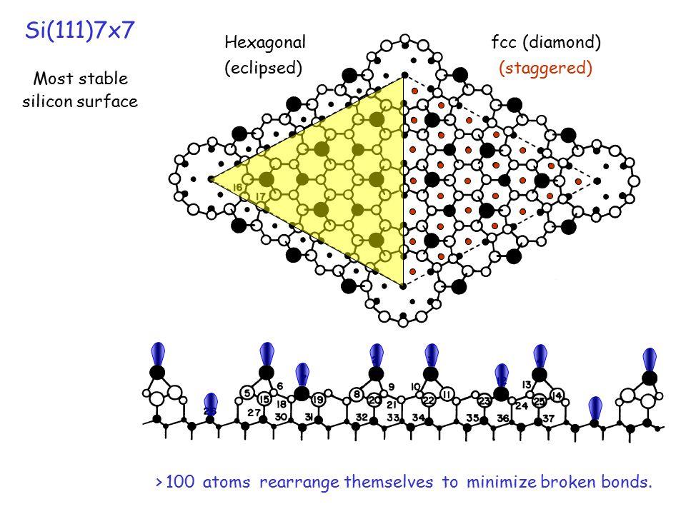 > 100 atoms rearrange themselves to minimize broken bonds.
