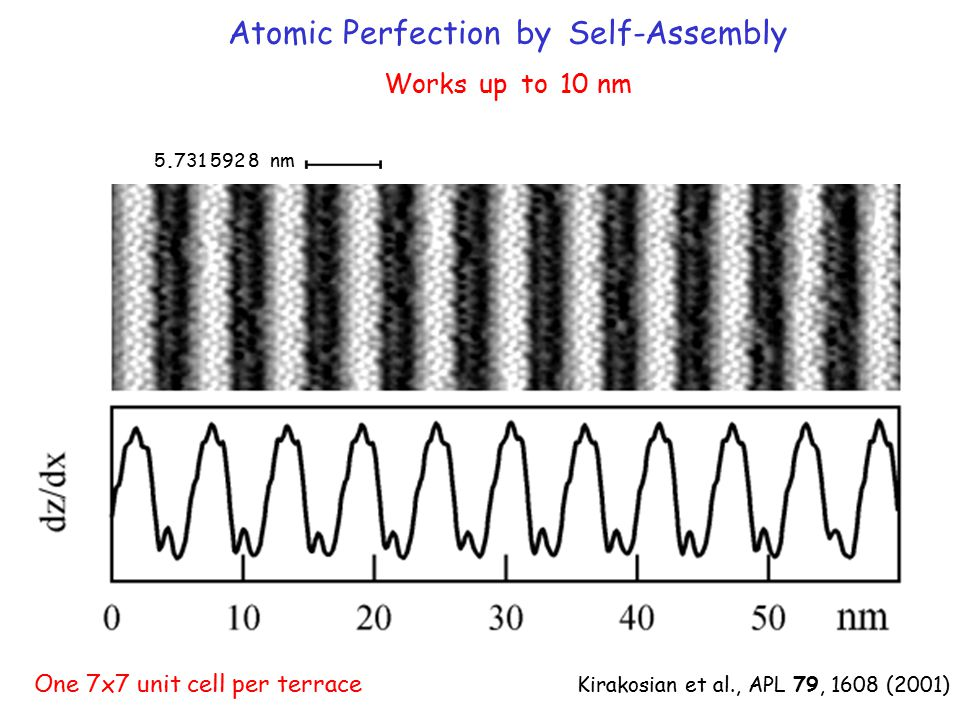 Atomic Perfection by Self-Assembly Works up to 10 nm One 7x7 unit cell per terrace Kirakosian et al., APL 79, 1608 (2001) 5.731 592 8 nm