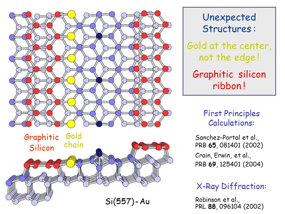 Gold chain Graphitic Silicon First Principles Calculations: Sanchez-Portal et al., PRB 65, 081401 (2002) Crain, Erwin, et al., PRB 69, 125401 (2004) X-Ray Diffraction: Robinson et al., PRL 88, 096104 (2002) Unexpected Structures : Gold at the center, not the edge .