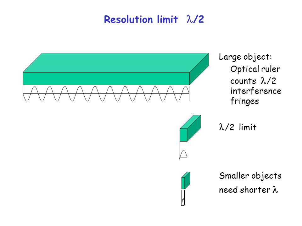 Resolution limit /2 Large object: Optical ruler counts /2 interference fringes /2 limit Smaller objects need shorter