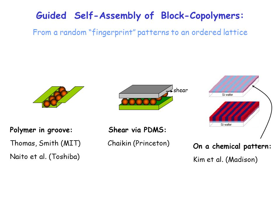 Guided Self-Assembly of Block-Copolymers: From a random fingerprint patterns to an ordered lattice Polymer in groove: Thomas, Smith (MIT) Naito et al.