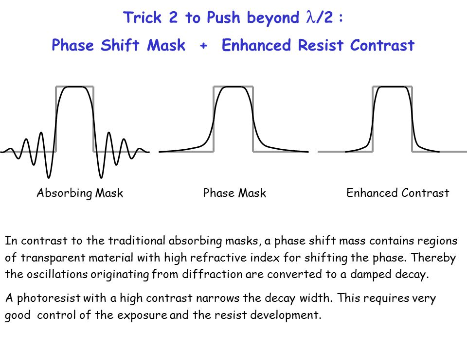 Trick 2 to Push beyond /2 : Phase Shift Mask + Enhanced Resist Contrast Absorbing Mask Phase Mask Enhanced Contrast In contrast to the traditional absorbing masks, a phase shift mass contains regions of transparent material with high refractive index for shifting the phase.