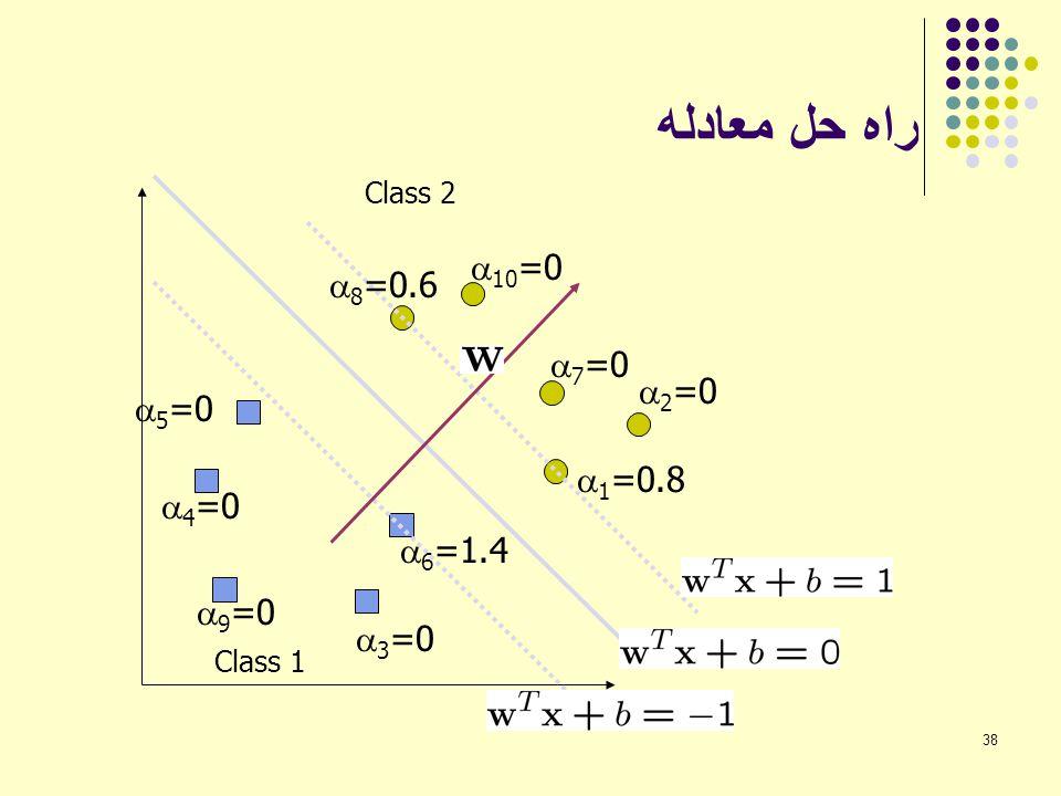 38 راه حل معادله  6 =1.4 Class 1 Class 2  1 =0.8  2 =0  3 =0  4 =0  5 =0  7 =0  8 =0.6  9 =0  10 =0