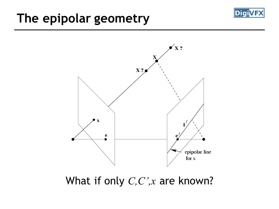 The epipolar geometry What if only C,C',x are known?