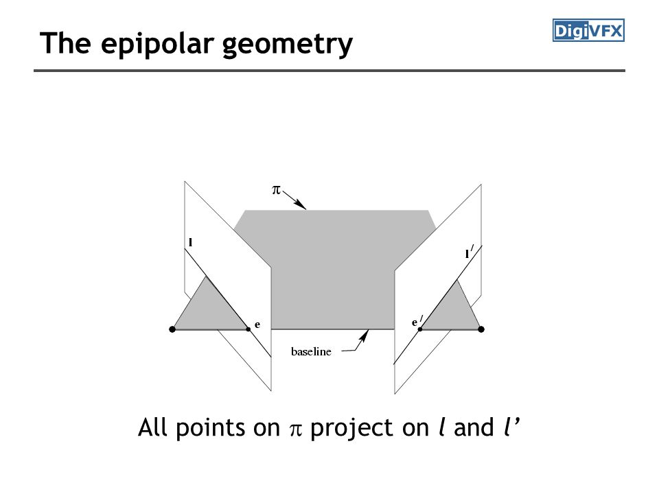 The epipolar geometry All points on  project on l and l'