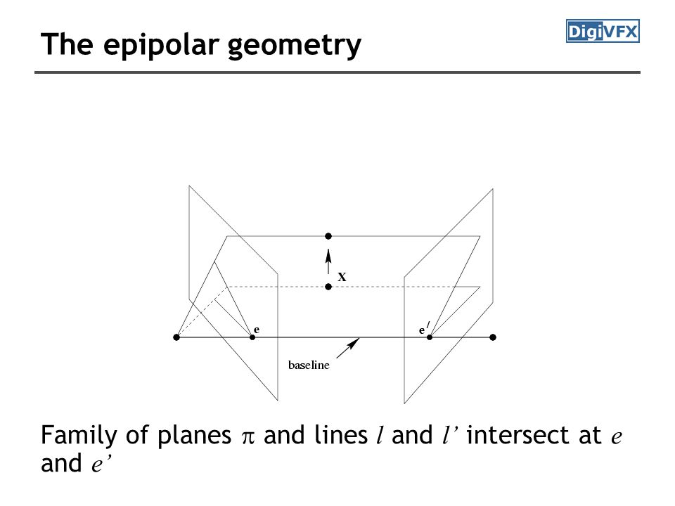 The epipolar geometry Family of planes  and lines l and l' intersect at e and e'