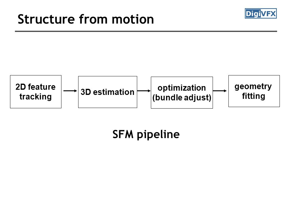 Structure from motion 2D feature tracking 3D estimation optimization (bundle adjust) geometry fitting SFM pipeline