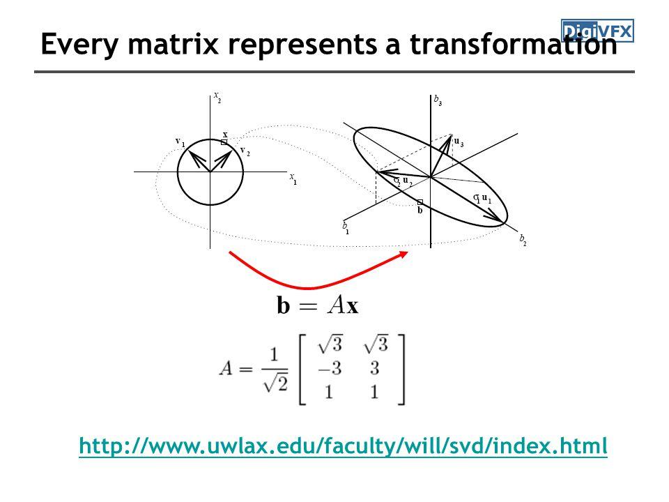 The fundamental matrix F essential matrix