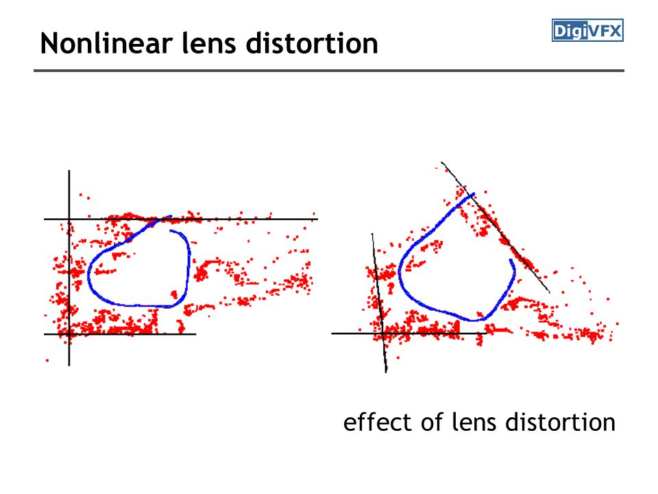 effect of lens distortion