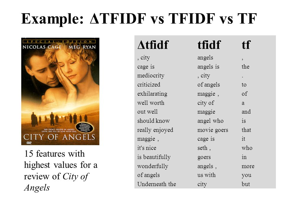 Example: ΔTFIDF vs TFIDF vs TF Δtfidftfidftf, cityangels, cage isangels isthe mediocrity, city. criticizedof angelsto exhilaratingmaggie,of well worth