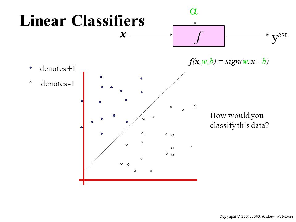 Copyright © 2001, 2003, Andrew W. Moore Linear Classifiers f x  y est denotes +1 denotes -1 f(x,w,b) = sign(w. x - b) How would you classify this dat