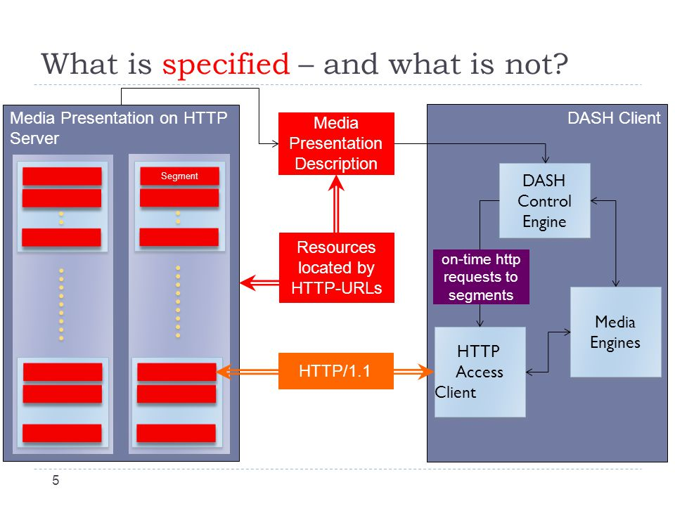Media Presentation on HTTP Server What is specified – and what is not.