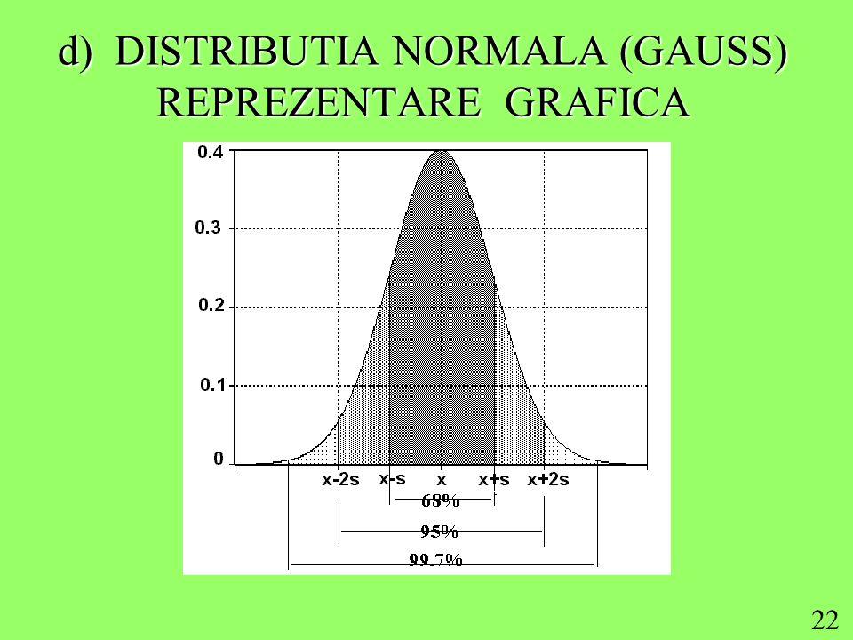22 d) DISTRIBUTIA NORMALA (GAUSS) REPREZENTARE GRAFICA