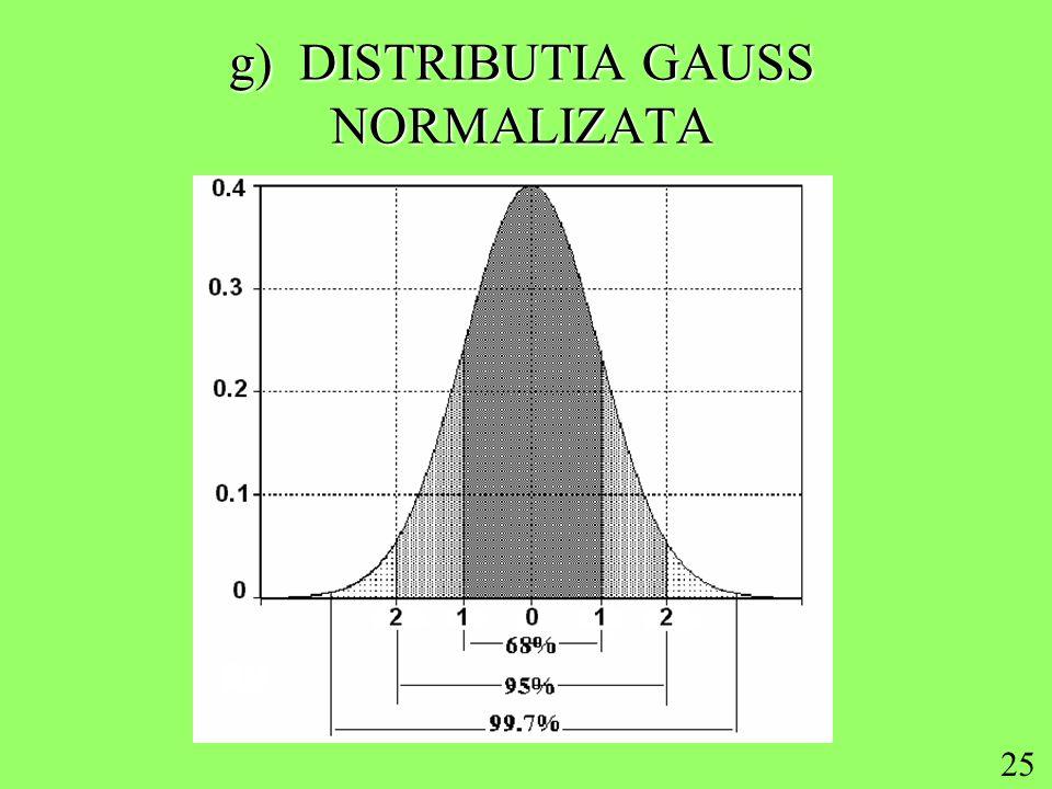 25 g) DISTRIBUTIA GAUSS NORMALIZATA