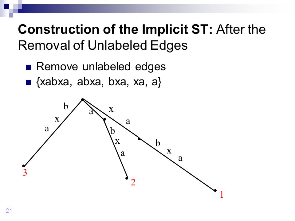 21 Construction of the Implicit ST: After the Removal of Unlabeled Edges Remove unlabeled edges {xabxa, abxa, bxa, xa, a} 1 b b b x x x x a a a a a 2 3