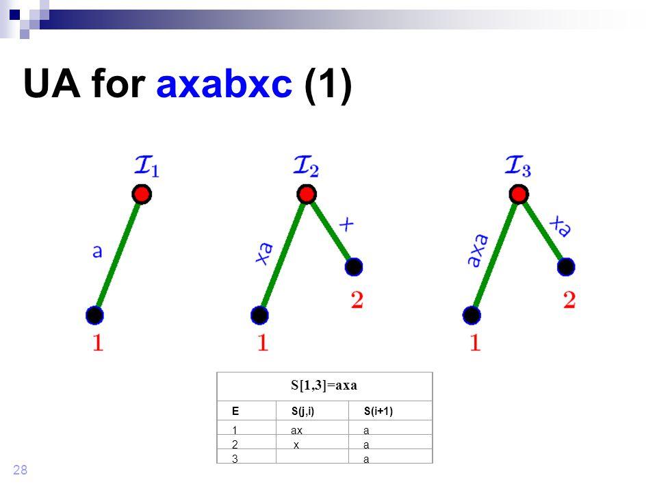 28 UA for axabxc (1) S[1,3]=axa ES(j,i)S(i+1) 1axa 2 xa 3 a