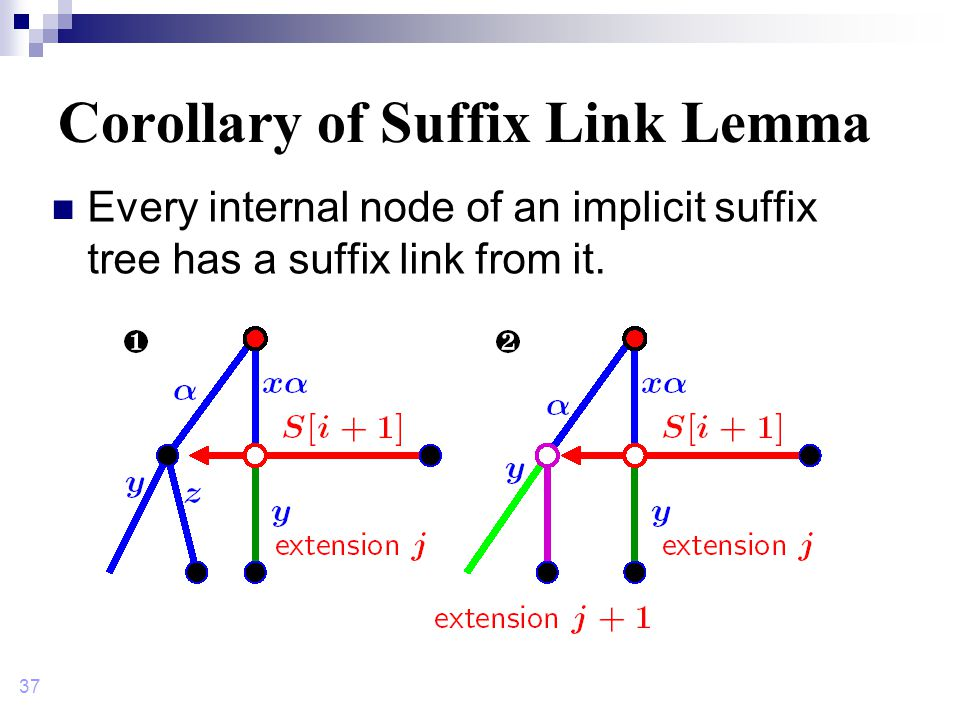37 Corollary of Suffix Link Lemma Every internal node of an implicit suffix tree has a suffix link from it.