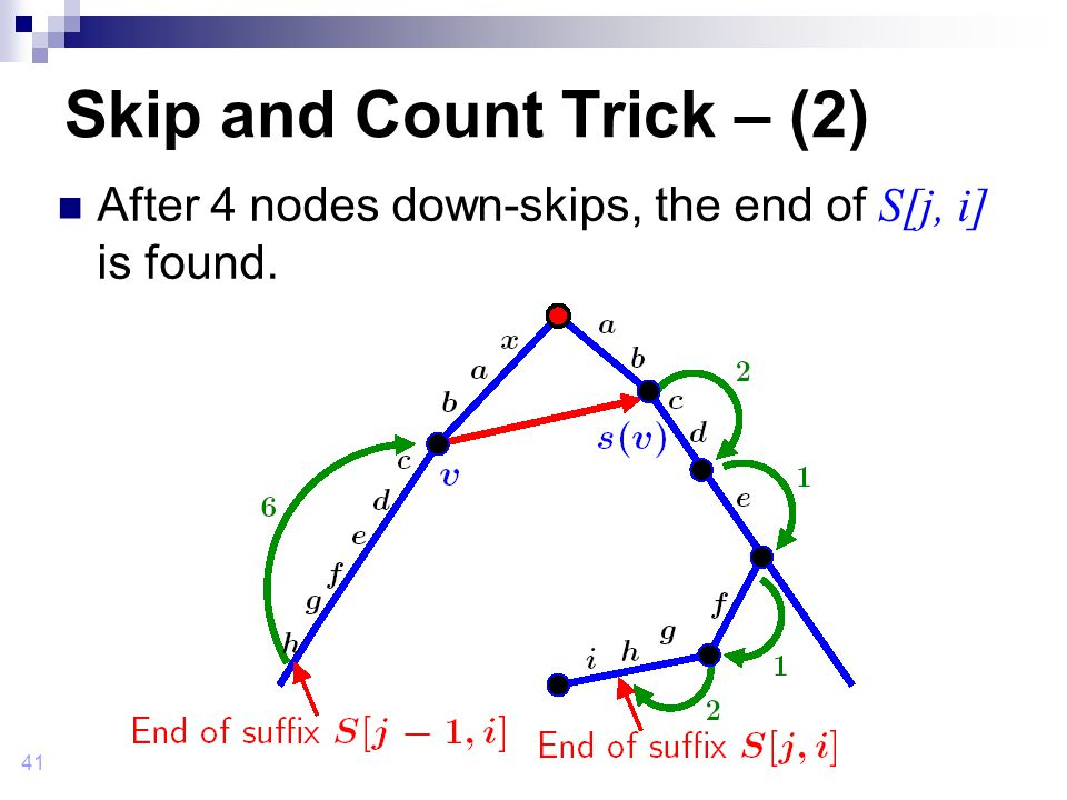 41 Skip and Count Trick – (2) After 4 nodes down-skips, the end of S[j, i] is found.