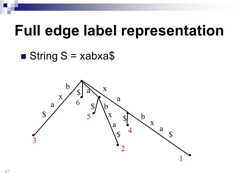 47 Full edge label representation String S = xabxa$ 1 b b b x x x x a a a a a $ $ $ $ $$ 2 3 6 5 4