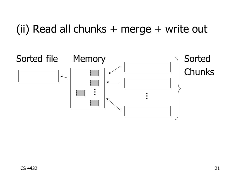 CS 443221 (ii) Read all chunks + merge + write out Sorted file Memory Sorted Chunks...