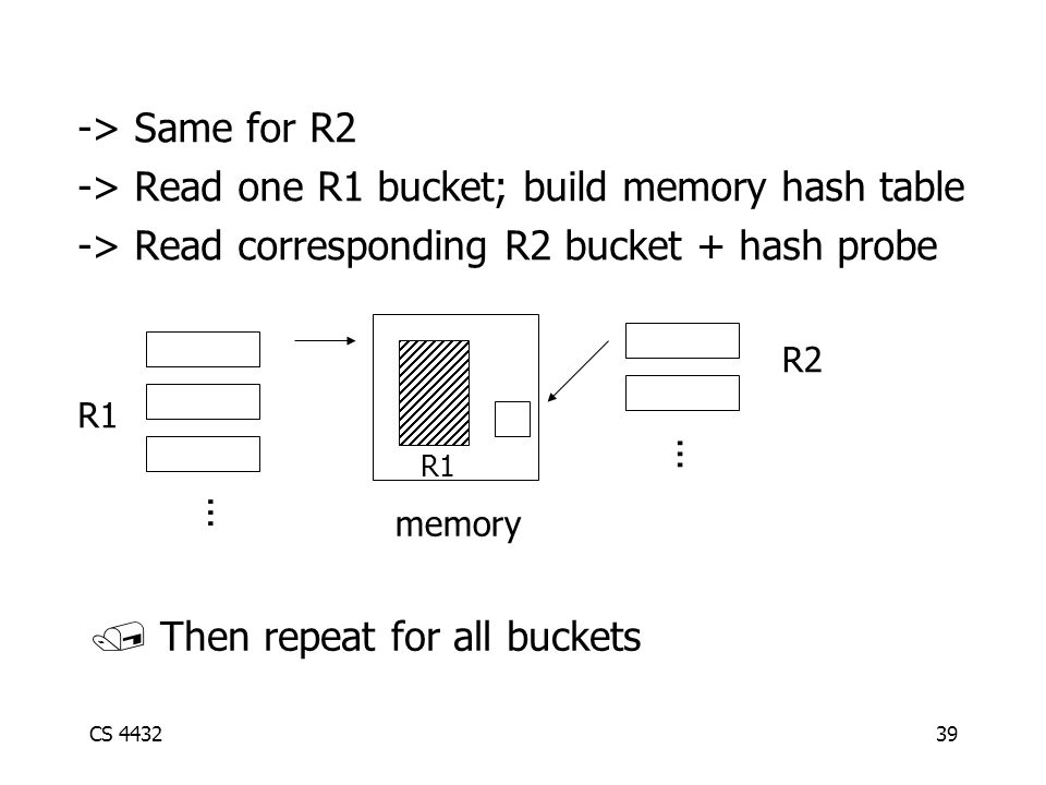 CS 443239 -> Same for R2 -> Read one R1 bucket; build memory hash table -> Read corresponding R2 bucket + hash probe R1 R2...