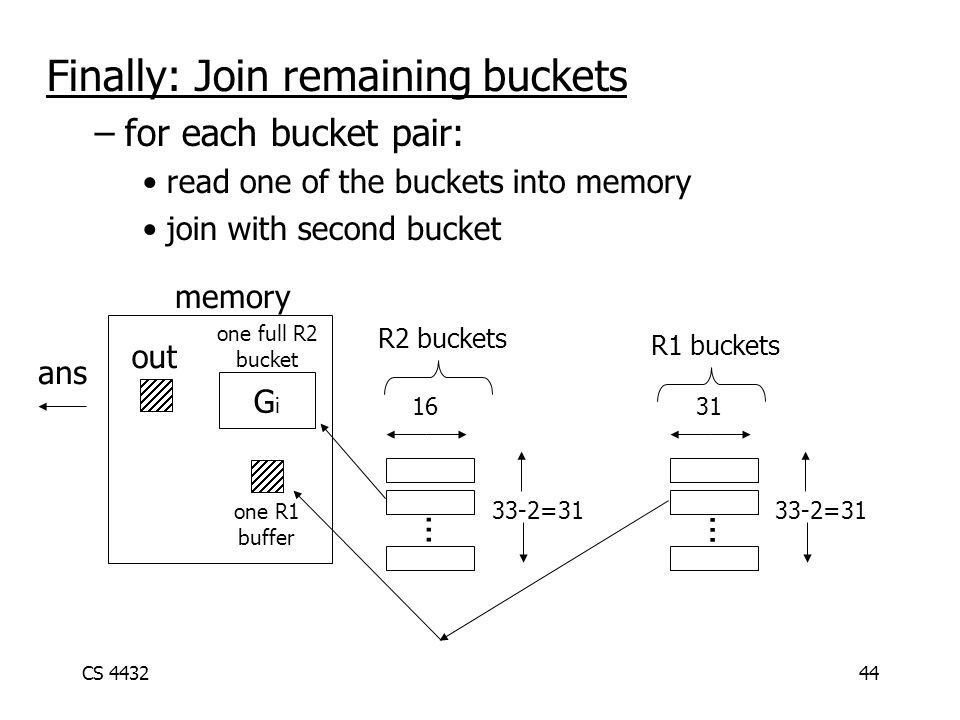 CS 443244 Finally: Join remaining buckets –for each bucket pair: read one of the buckets into memory join with second bucket memory GiGi out...