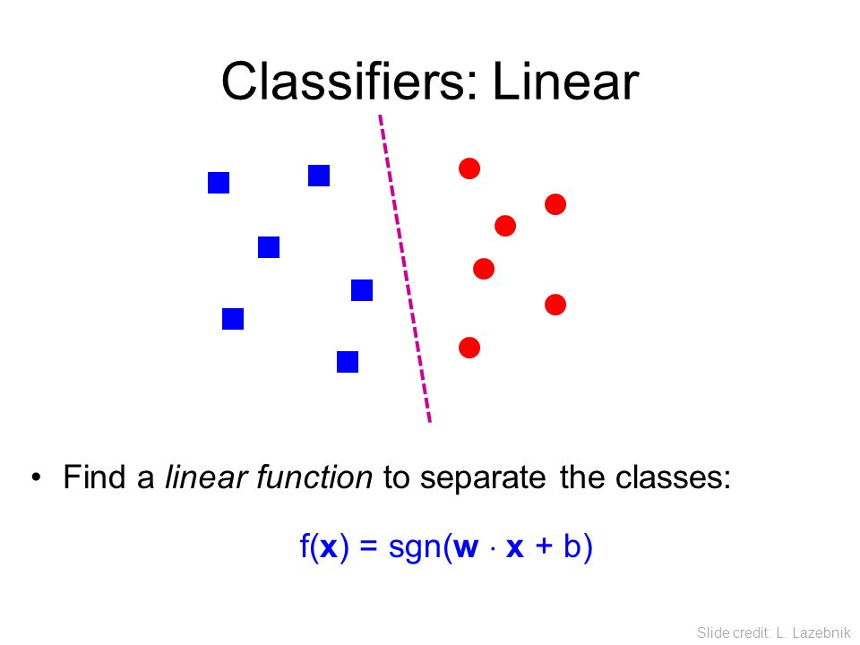 Classifiers: Linear Find a linear function to separate the classes: f(x) = sgn(w  x + b) Slide credit: L. Lazebnik
