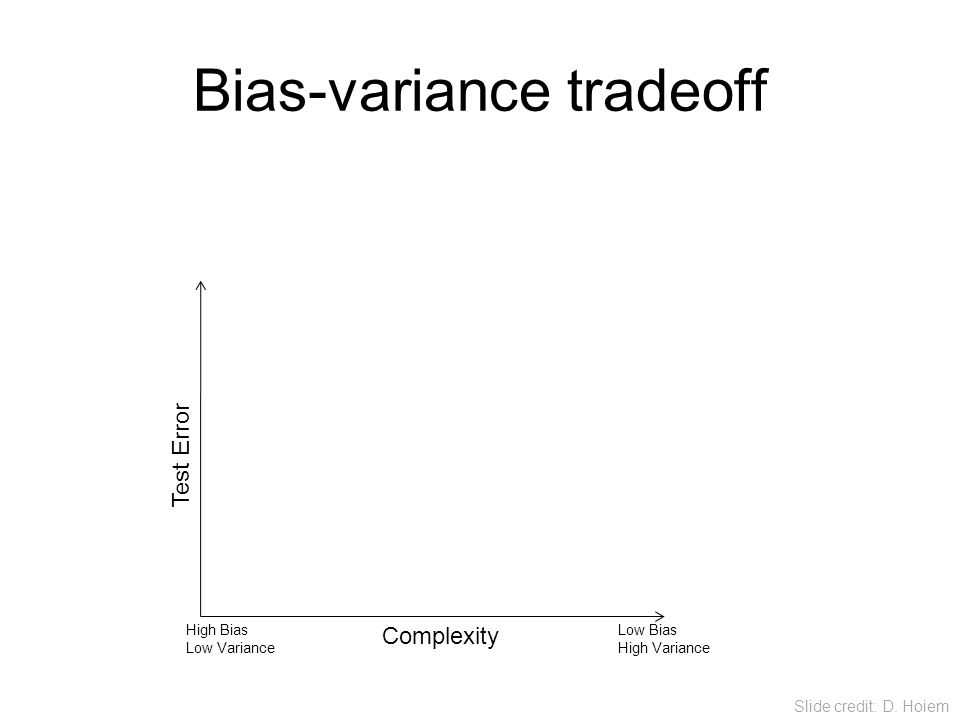 Bias-variance tradeoff Many training examples Few training examples Complexity Low Bias High Variance High Bias Low Variance Test Error Slide credit: