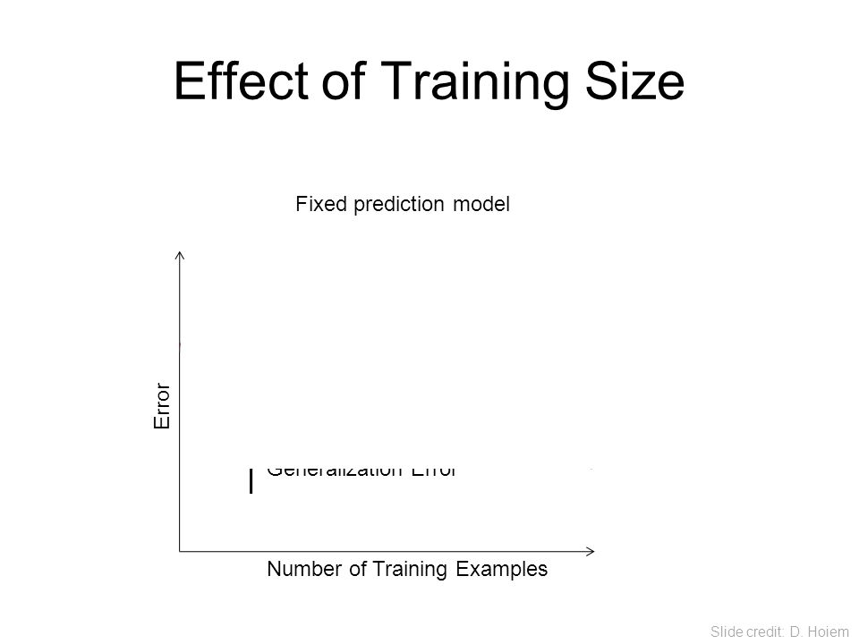 Effect of Training Size Testing Training Generalization Error Number of Training Examples Error Fixed prediction model Slide credit: D. Hoiem