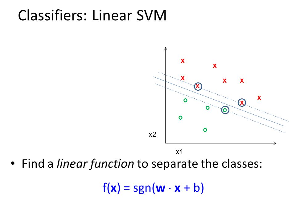 Classifiers: Linear SVM xx x x x x x x o o o o o x2 x1 Find a linear function to separate the classes: f(x) = sgn(w  x + b)