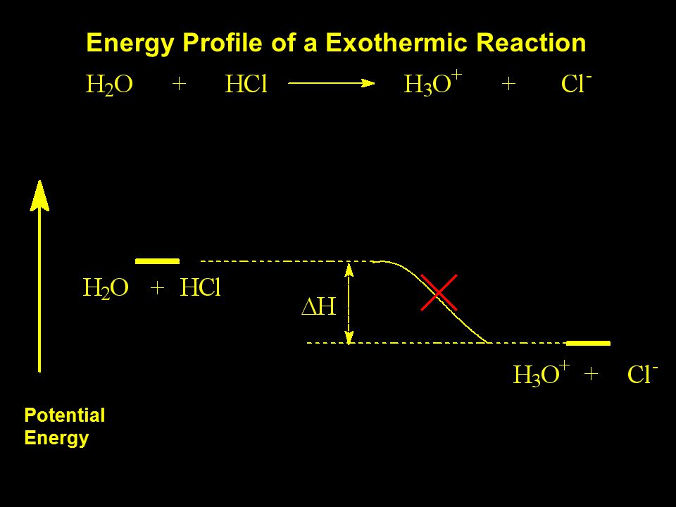 Energy Profile of a Exothermic Reaction Potential Energy