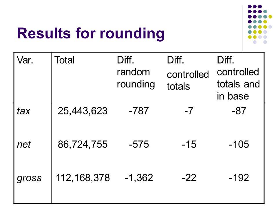 Results for rounding Var.TotalDiff. random rounding Diff.