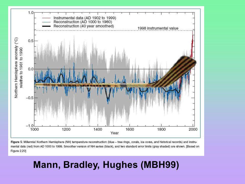 Mann, Bradley, Hughes (MBH99)