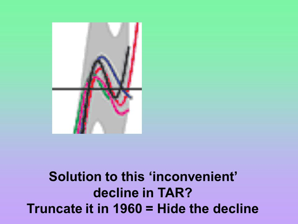 Solution to this 'inconvenient' decline in TAR Truncate it in 1960 = Hide the decline