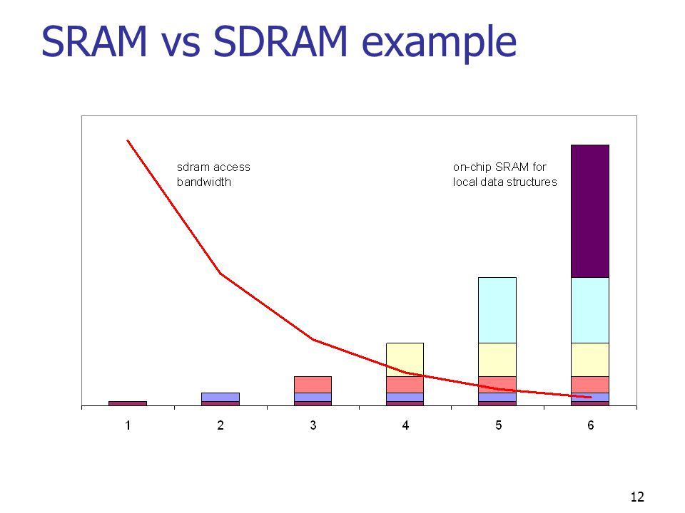 12 SRAM vs SDRAM example