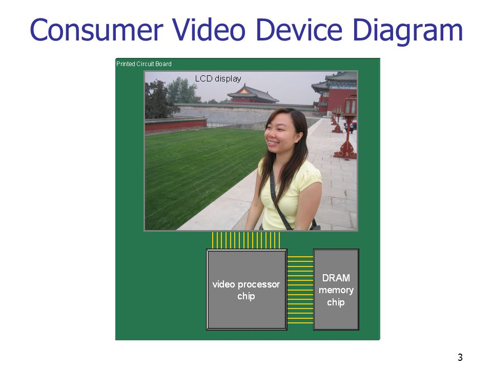 3 Consumer Video Device Diagram