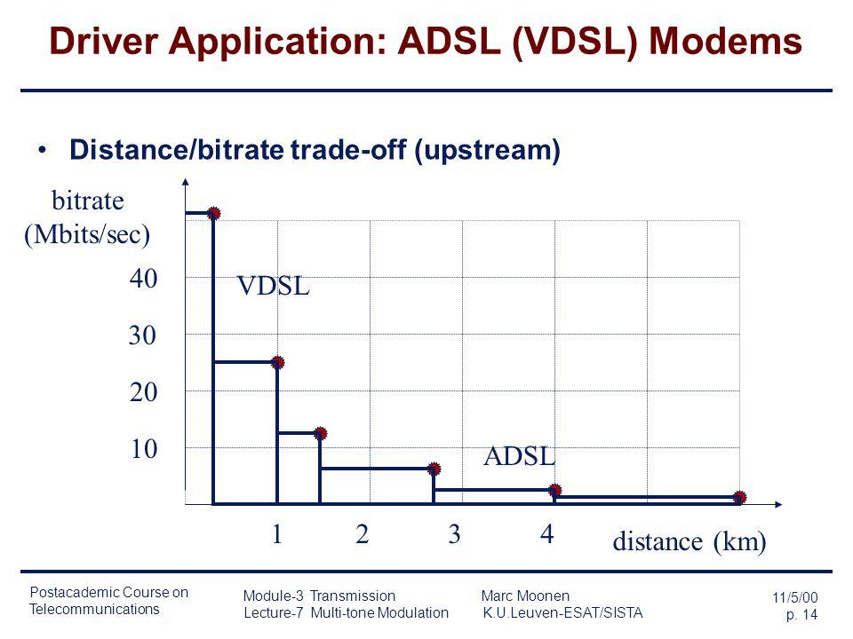Postacademic Course on Telecommunications 11/5/00 p. 13 Module-3 Transmission Marc Moonen Lecture-7 Multi-tone Modulation K.U.Leuven-ESAT/SISTA Driver