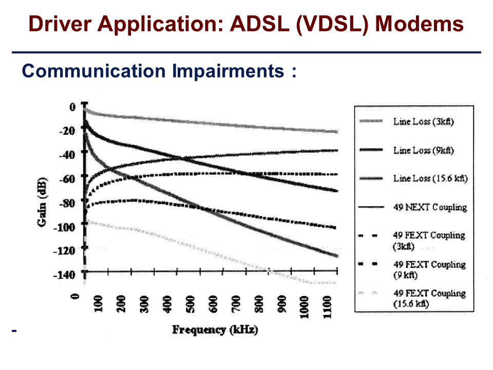 Postacademic Course on Telecommunications 11/5/00 p. 15 Module-3 Transmission Marc Moonen Lecture-7 Multi-tone Modulation K.U.Leuven-ESAT/SISTA Driver