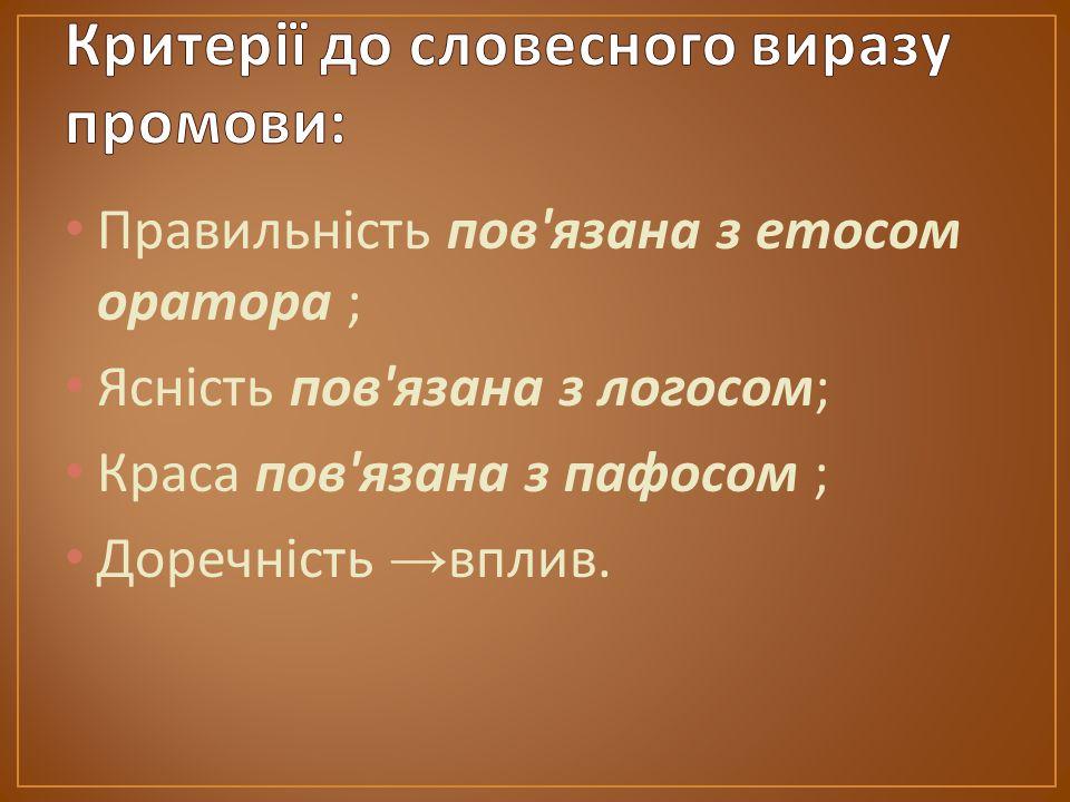 Правильність пов язана з етосом оратора ; Ясність пов язана з логосом ; Краса пов язана з пафосом ; Доречність → вплив.