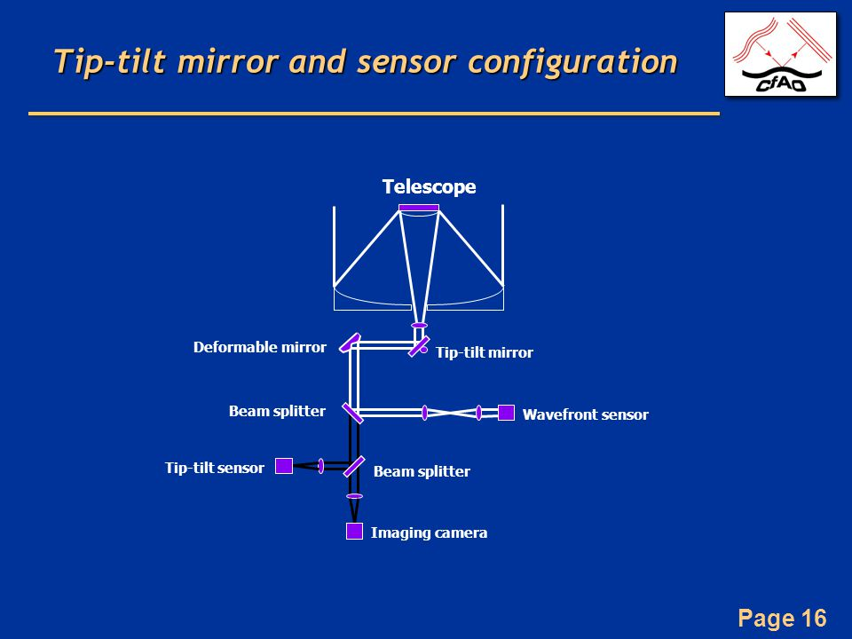 Page 16 Tip-tilt mirror and sensor configuration Telescope Tip-tilt mirror Deformable mirror Beam splitter Wavefront sensor Imaging camera Tip-tilt sensor