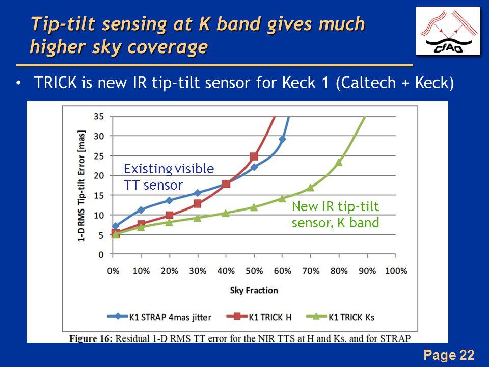 Page 22 Tip-tilt sensing at K band gives much higher sky coverage TRICK is new IR tip-tilt sensor for Keck 1 (Caltech + Keck) Existing visible TT sensor New IR tip-tilt sensor, K band