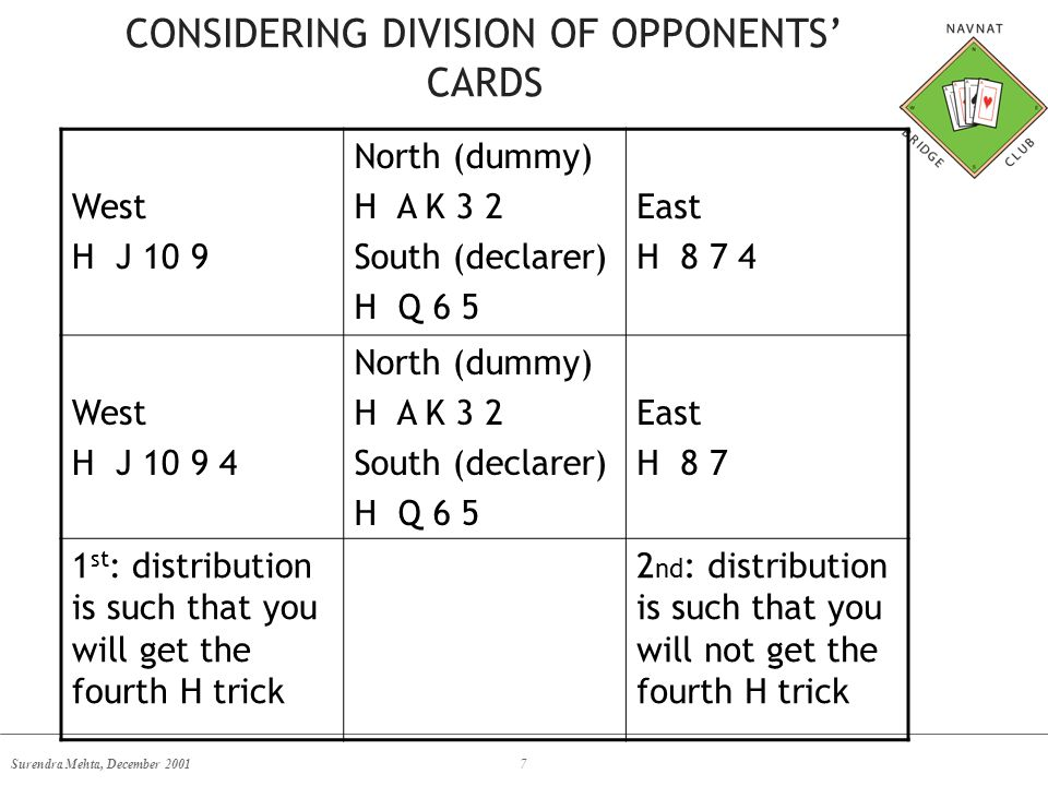 Surendra Mehta, December 20017 CONSIDERING DIVISION OF OPPONENTS' CARDS West H J 10 9 North (dummy) H A K 3 2 South (declarer) H Q 6 5 East H 8 7 4 West H J 10 9 4 North (dummy) H A K 3 2 South (declarer) H Q 6 5 East H 8 7 1 st : distribution is such that you will get the fourth H trick 2 nd : distribution is such that you will not get the fourth H trick