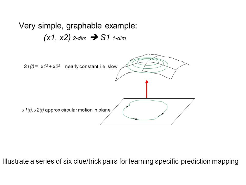 Very simple, graphable example: (x1, x2) 2-dim  S1 1-dim x1(t), x2(t) approx circular motion in plane S1(t) = x1 2 + x2 2 nearly constant, i.e.