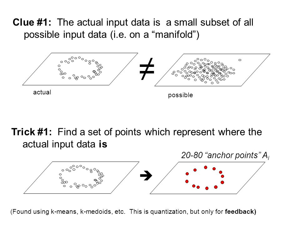"""Clue #1: The actual input data is a small subset of all possible input data (i.e. on a """"manifold"""") Trick #1: Find a set of points which represent wher"""