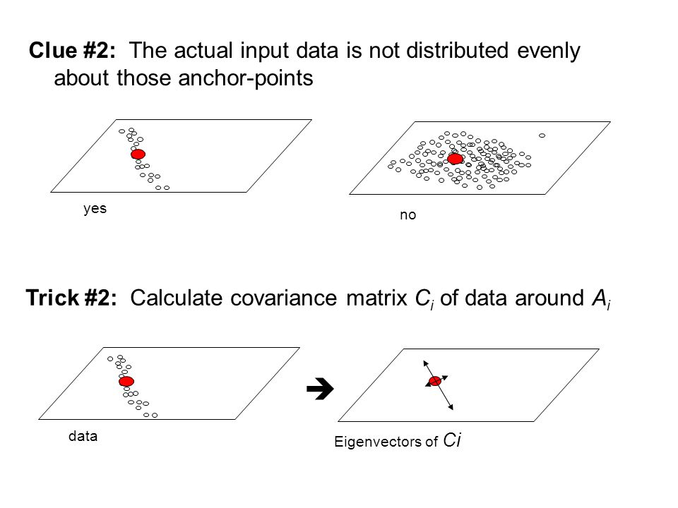Clue #2: The actual input data is not distributed evenly about those anchor-points Trick #2: Calculate covariance matrix C i of data around A i yes no  data Eigenvectors of Ci