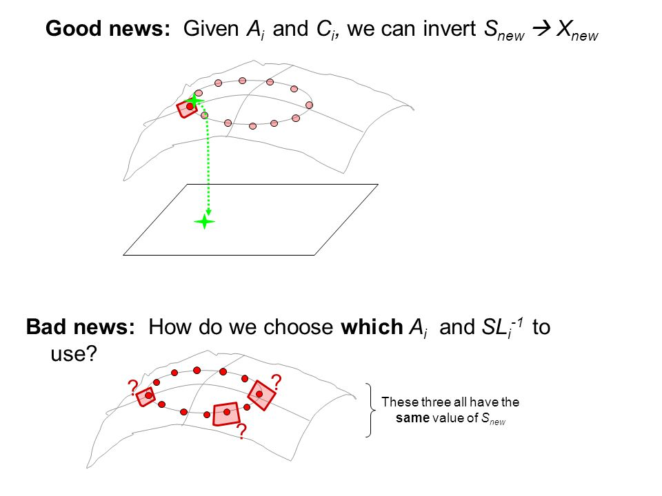 Good news: Given A i and C i, we can invert S new  X new Bad news: How do we choose which A i and SL i -1 to use.