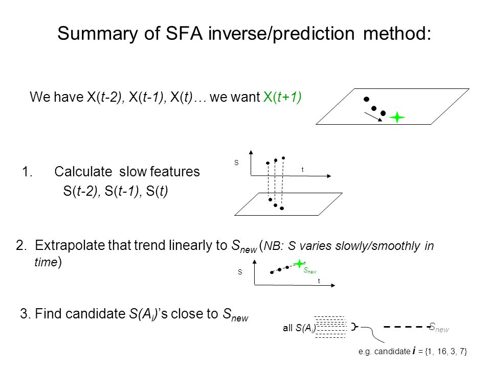 Summary of SFA inverse/prediction method: We have X(t-2), X(t-1), X(t)… we want X(t+1) 1.Calculate slow features S(t-2), S(t-1), S(t) S t 2. Extrapola