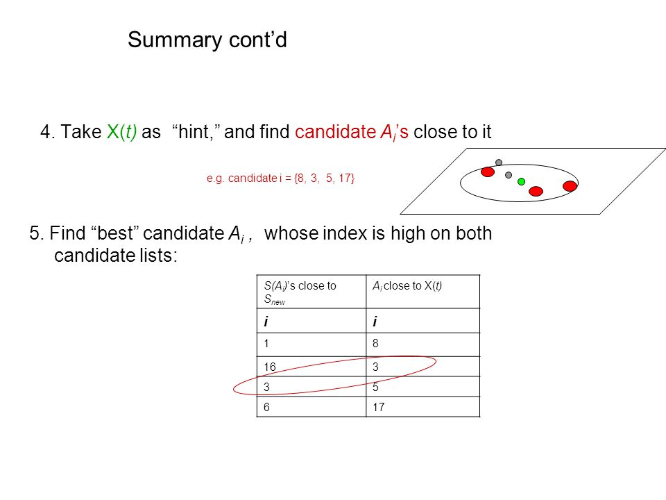 """Summary cont'd 4. Take X(t) as """"hint,"""" and find candidate A i 's close to it 5. Find """"best"""" candidate A i, whose index is high on both candidate lists"""